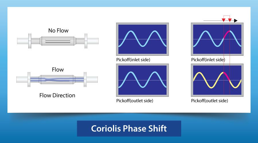 Coriolis Phase Shift