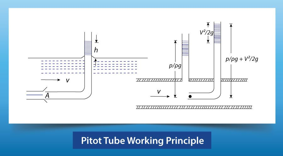 Pitot Tube Working Principle