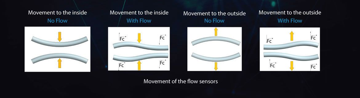 Movement of Flow Sensors in Coriolis Flow Meter