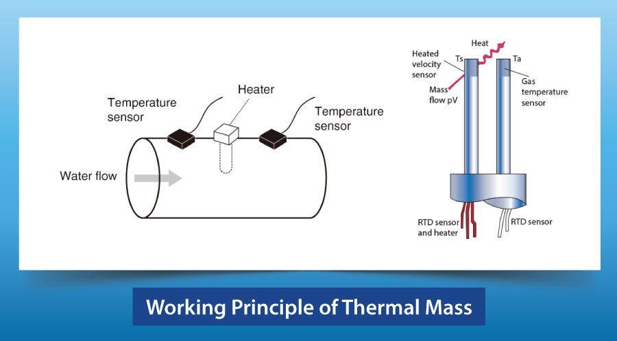 Working Principle of Thermal Mass