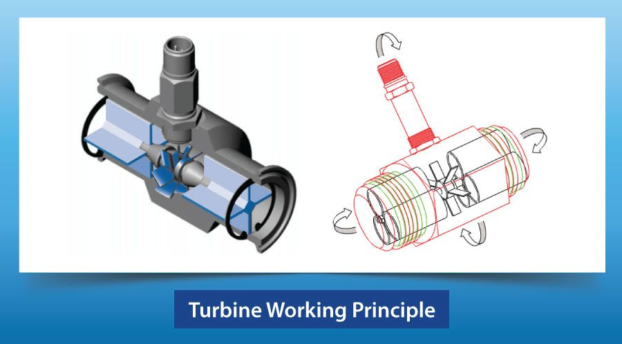 Turbine Working Principle