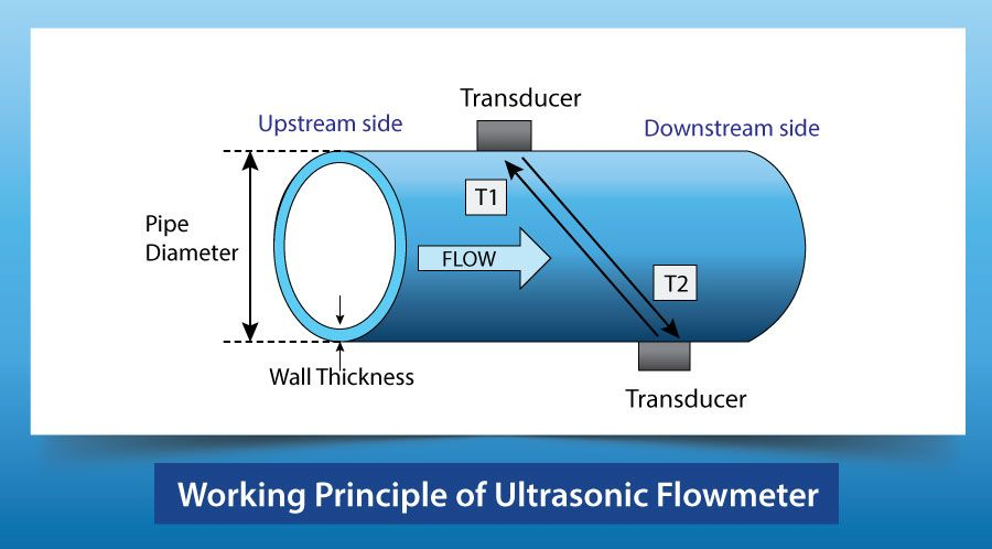 Working Principle of Ultrasonic Flowmeter