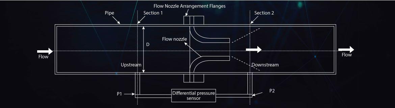 flow nozzles