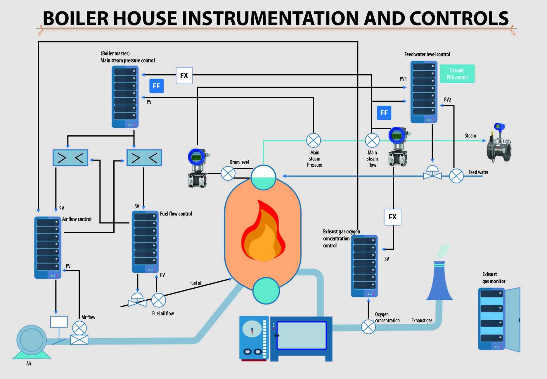 Boiler House Instrumentation And Controls