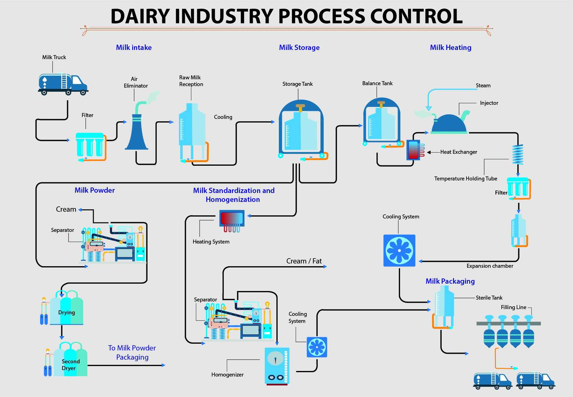 Dairy Industry Tek Trol Technology Solutions