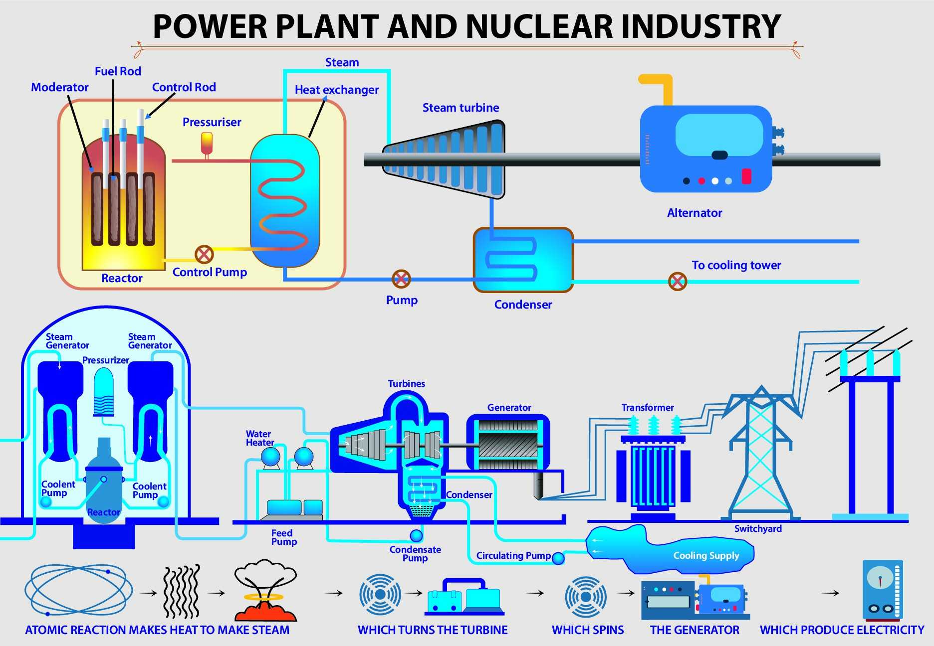 Power Plant And Nuclear Industry