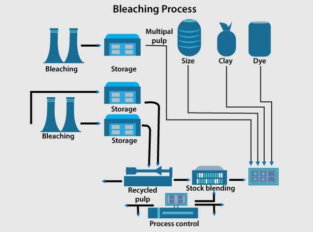 Bleaching Process
