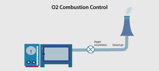 combustion control of a boiler furnace