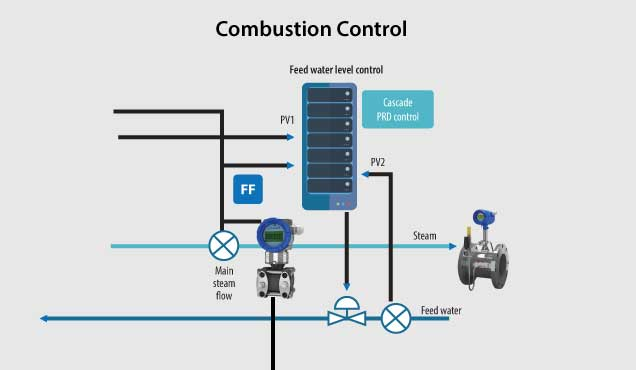 Combustion Control