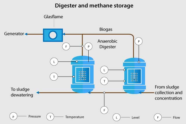 Wastewater Industry Digester and Methane Storage
