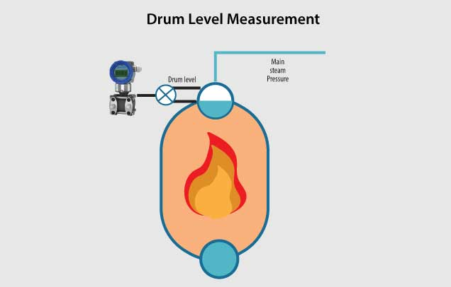 boiler drum level measurement