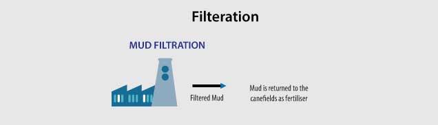 Sugar Industry Filteration