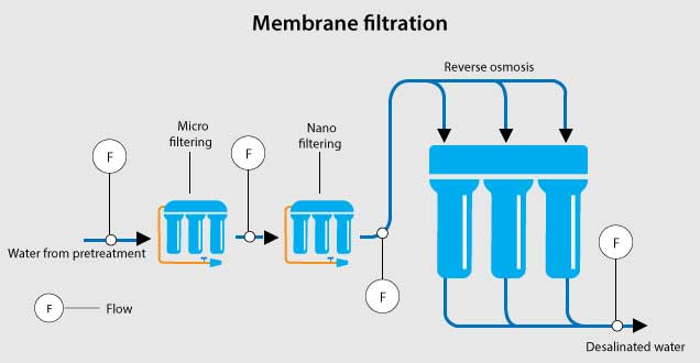 Water Industry Membrane filtration