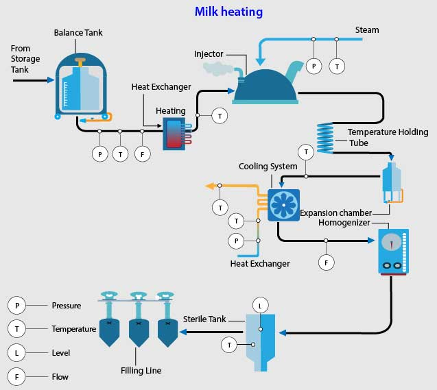 Dairy Industry Milk heating