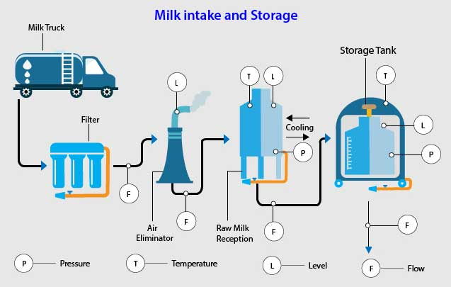 Milk intake and storage
