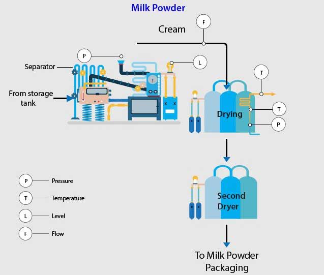 Dairy Industry Milk Powder
