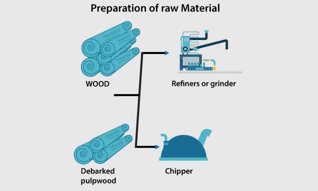 Preparation of raw material