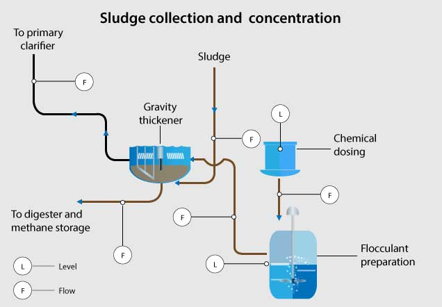 Wastewater Industry Sludge collection