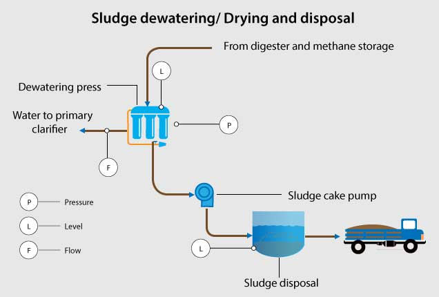 Wastewater Industry Sludge dewatering and disposal