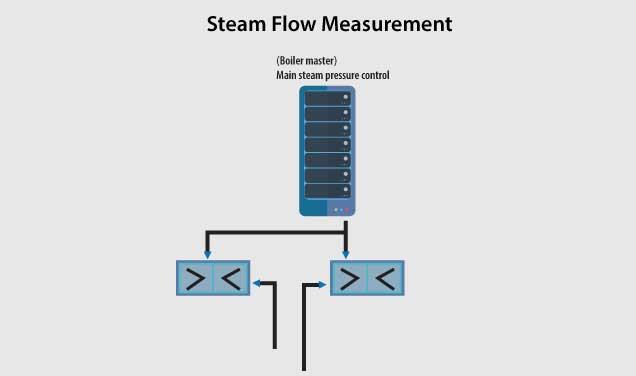 boiler master pressure control