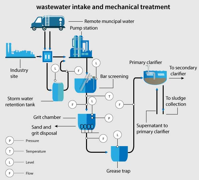 Wastewater Industry intake