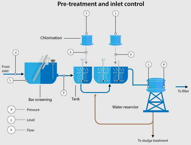 Water Industry Preatretment
